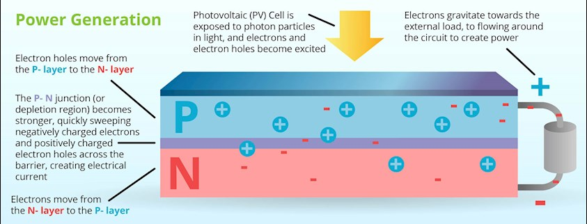 How PV Cells Work