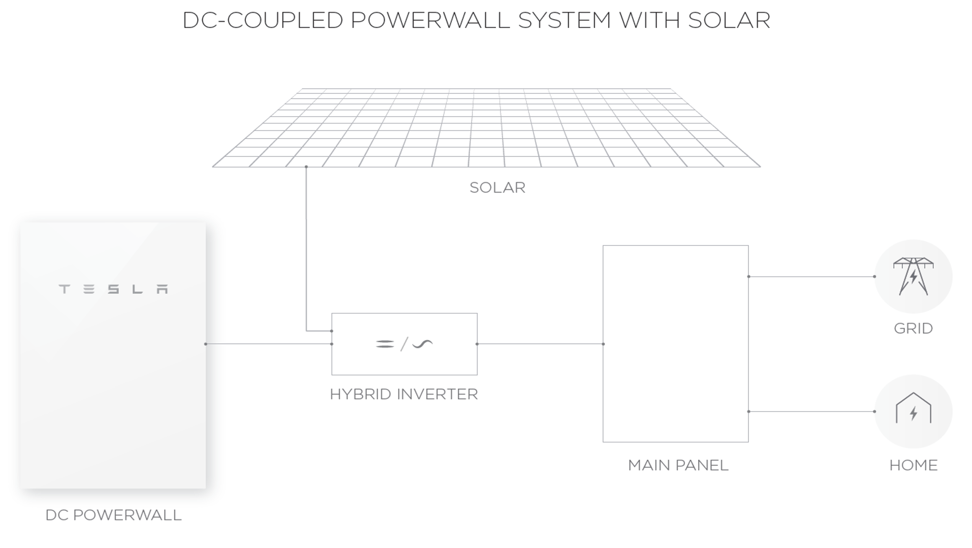 Tesla Storage Battery Diagram Data Circuit Power Amplifier Ocl 35w By Ne540 2n3055 Powerwall 2 Rh Solahart Com Nikola Time Travel Diagrams Car
